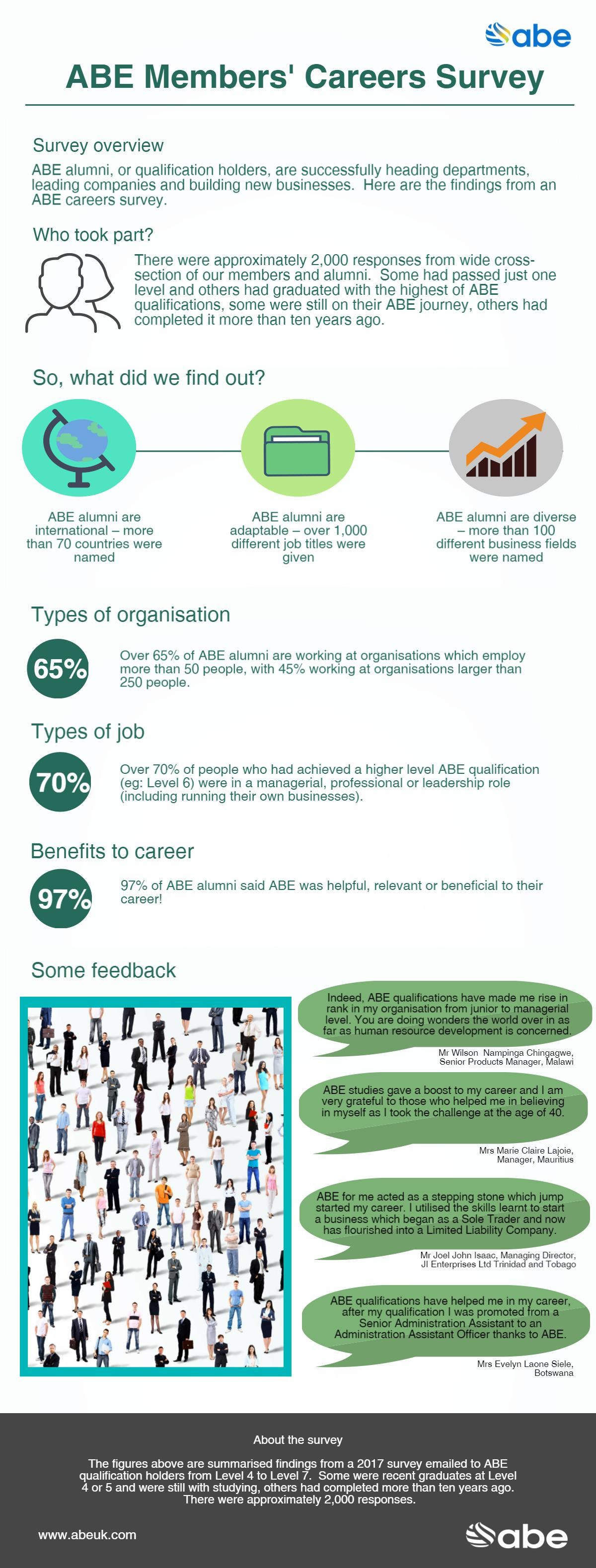 Careers survey infographic