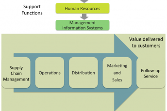 Fig 1 Value Chain