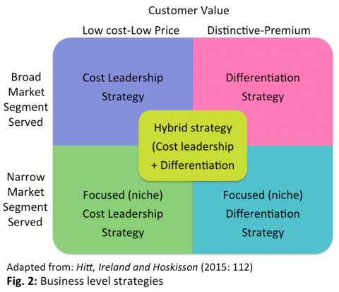 Fig 2 Business Strategy